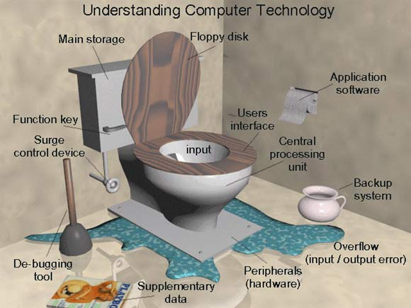Understanding Technology picture